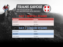 Day 1 Trans Savoie Official Course Stats